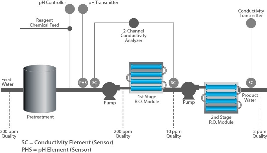 pH/ORP Measurement for Reverse Osmosis