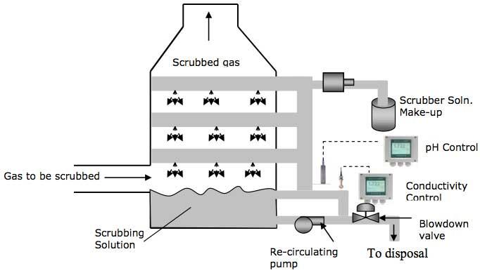 Sulfur Dioxide Scrubber Ph Control Yokogawa America