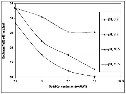 Fig 1 - pH and solid concentration