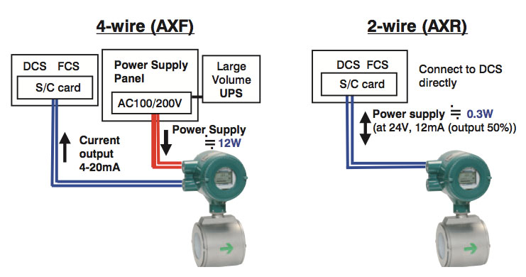 Wire Flow Meter | Chilled Water In Air Conditioning Unit Yokogawa Electric Corporation
