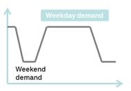 Weekly demand pattern