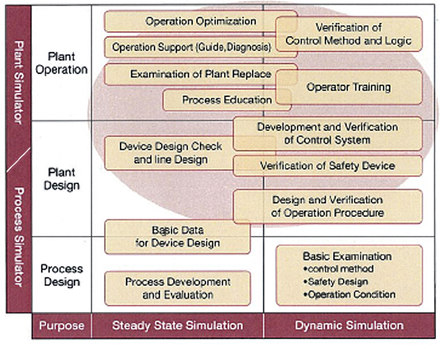 Fields of Application of Plant Simulators