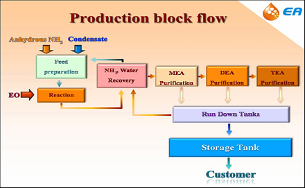 Production block flow