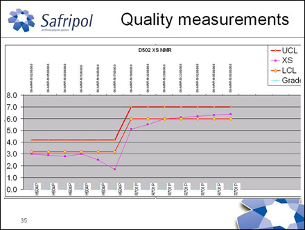 Quality measurements before Exapilot