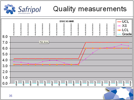 Quality measurements after Exapilot