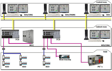 System Configuration by CENTUM VP