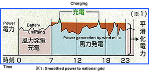 Smoothed power to national grid