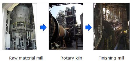 Raw material mill / Rotary kiln / Finishing mill