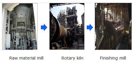 Raw material mill / Rotary kiln / Finishing mill
