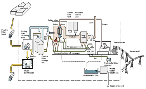 Heat generation process flow by poultry litter