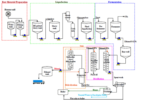 Sapthip production process