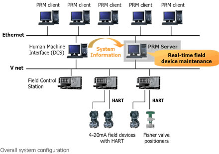 Overall system configuration
