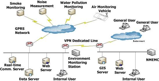Data Acquisition Amp Transmission System For Online Air