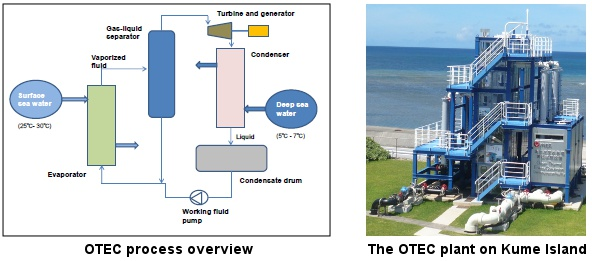 OTEC plant and process overview