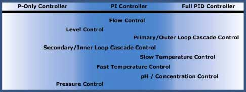 PID-Controller-configurations