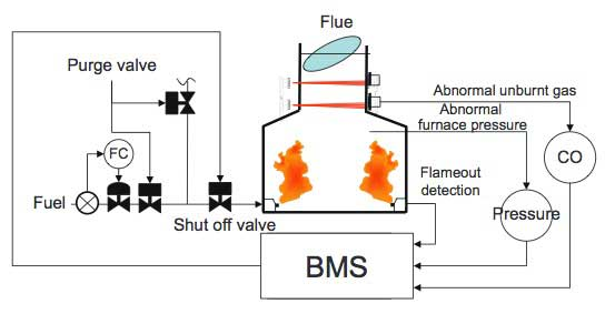 Figure 6 Safety Control in the Burner Control Equipmen