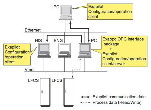 Figure 3 Example of connection with the CENTUM VP/CS 3000 system