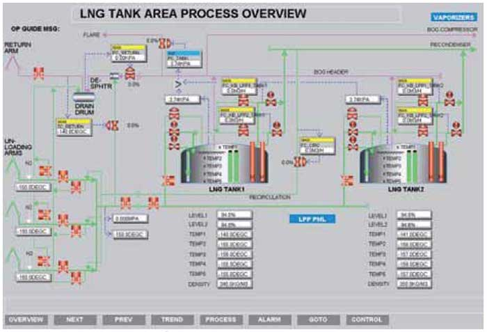Figure 3 - LNG tank area process overview graphic