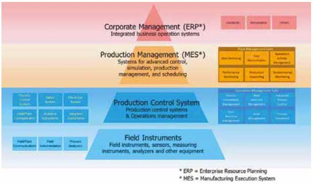 Figure 4 - LNG automation solutions platforms