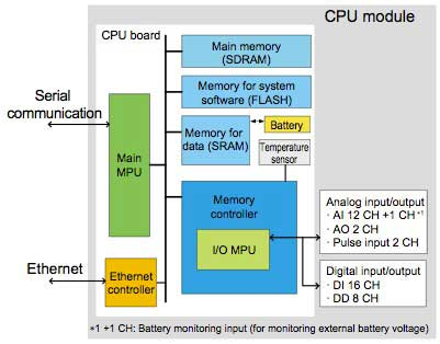 Figure-2-Hardware-structure-of-CPU-module