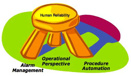 2-Procedure-Automation-is-one-of-the-Primary-Elements
