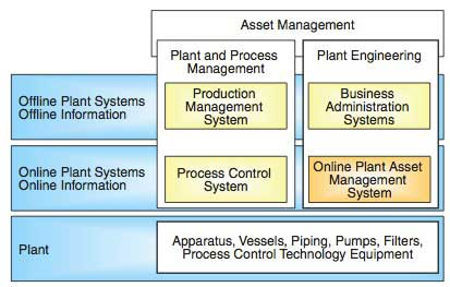 Figure 1 Relationship between Asset Management and PAM