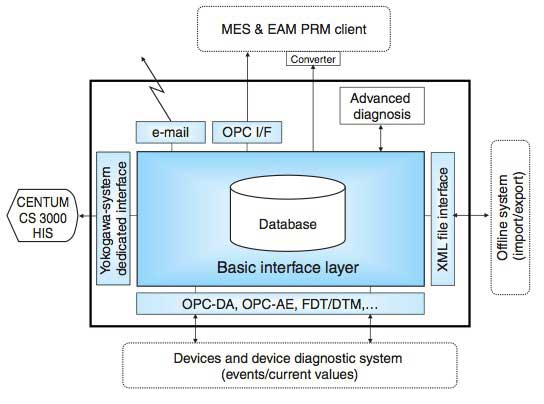 Figure 4 Configuration of the PRM Server