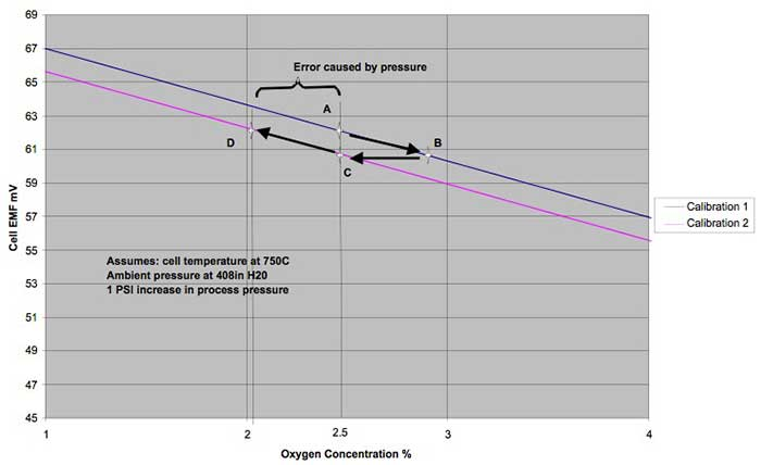 Figure 5 Oxygen % VS. cell EMF