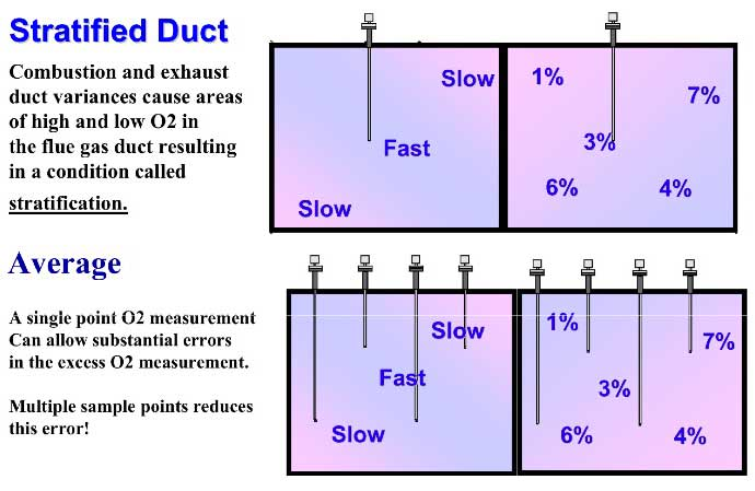 Figure 7 Stratified Duct