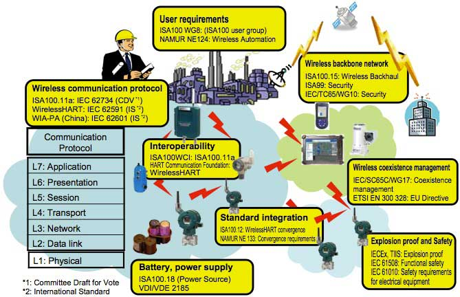 Figure 3 Areas of activities related to wireless standardization