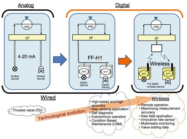 Figure 5 Innovative solution by wireless and digital