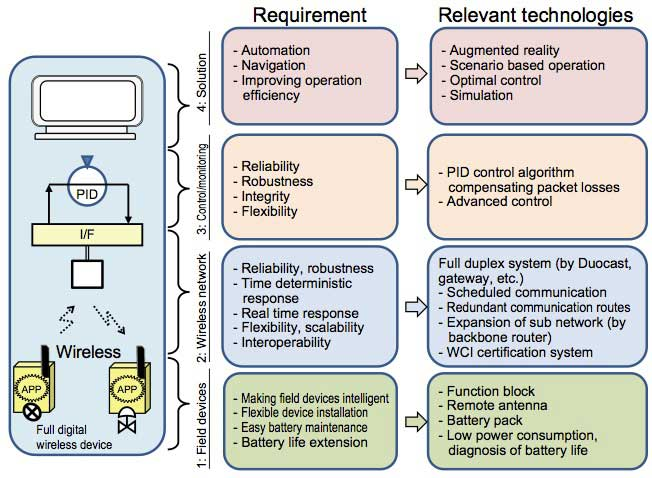Figure 7 Technical requirements and relevant technologies
