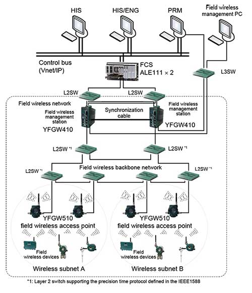 Figure 1 Example of field wireless system configuration