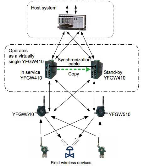 Figure 3 Redundant system configuration of the YFGW410