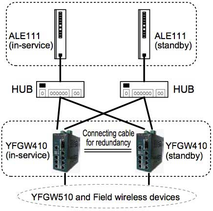 Figure 2 Redundant Configuration of ALE111 and YFGW410