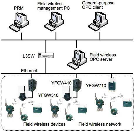 Figure 3 Connection Configuration of the Field Wireless