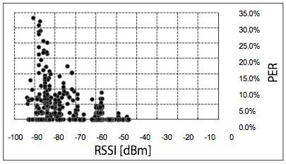 Figure 2 Actually measured relation between RSSI and PER