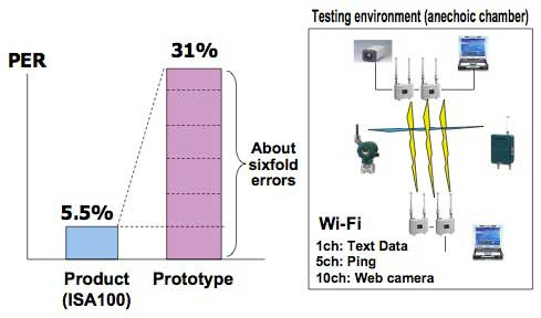 Figure 5 PER under the mode of coexistence with Wi-Fi