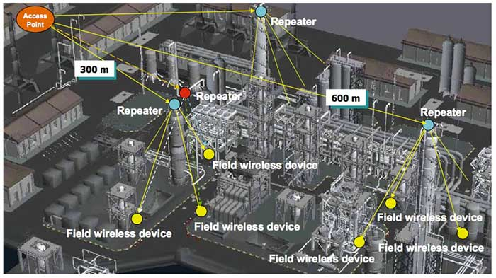 Figure 6 Example of installation of field wireless devices