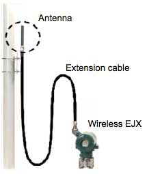 Figure 1 External view of the connection of EJX
