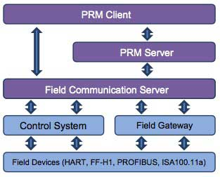 Figure 1 PRM configuration for managing devices