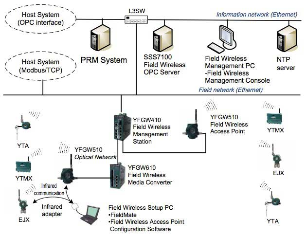 Figure 2 System configuration of the new gateway