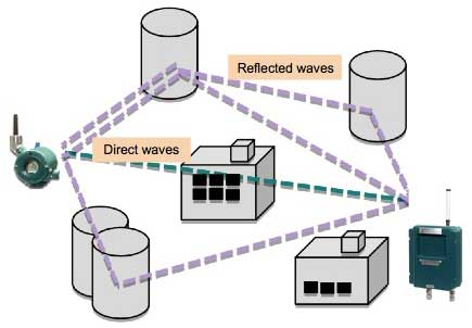 Figure 3 Reflection of radio wave