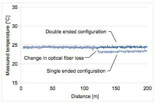 Figure-9-Effects-of-loss-change-in-an-optical-fiber