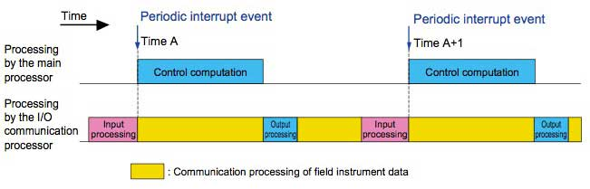 Figure 7 Improving the efficiency of field instrument data