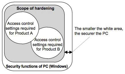 Figure 1 Conceptual diagram of IT security setting