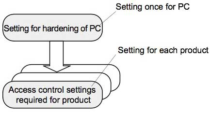 Figure 2 Conceptual diagram of setting flow