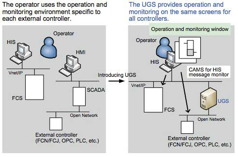 Figure 2 Achieving unified operation environment using UGS