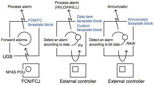 Figure 3 Alarm monitoring