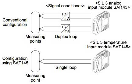 Figure 2 Example of system configuration with SAT145